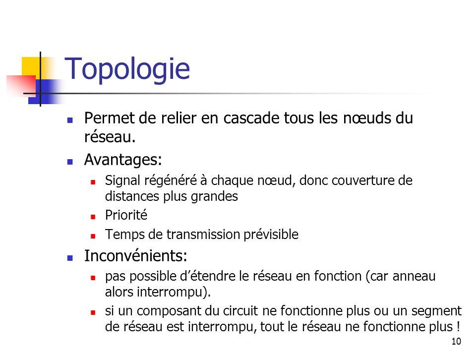Topologie Permet de relier en cascade tous les nœuds du réseau.