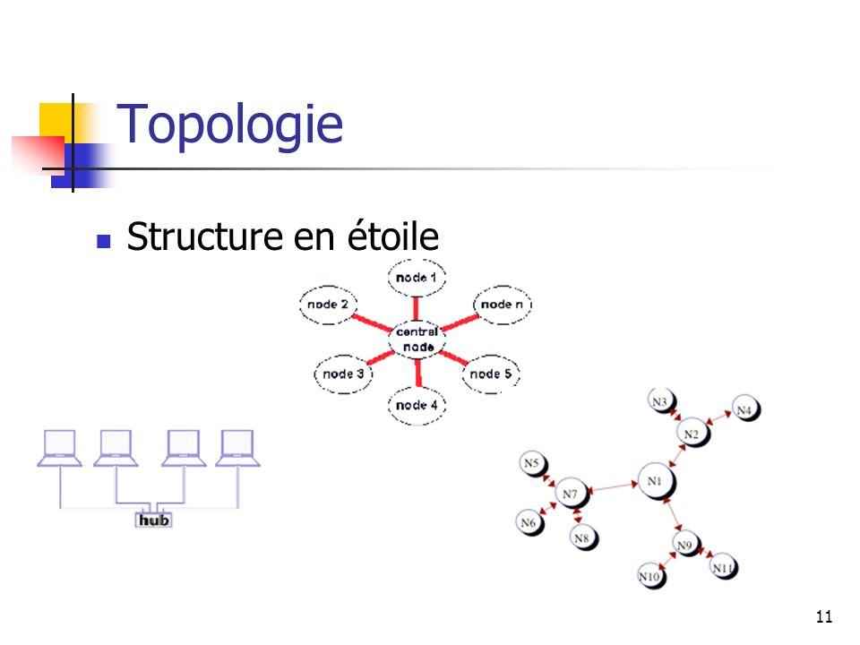 Topologie Structure en étoile