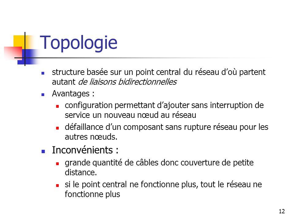 Topologie Inconvénients :