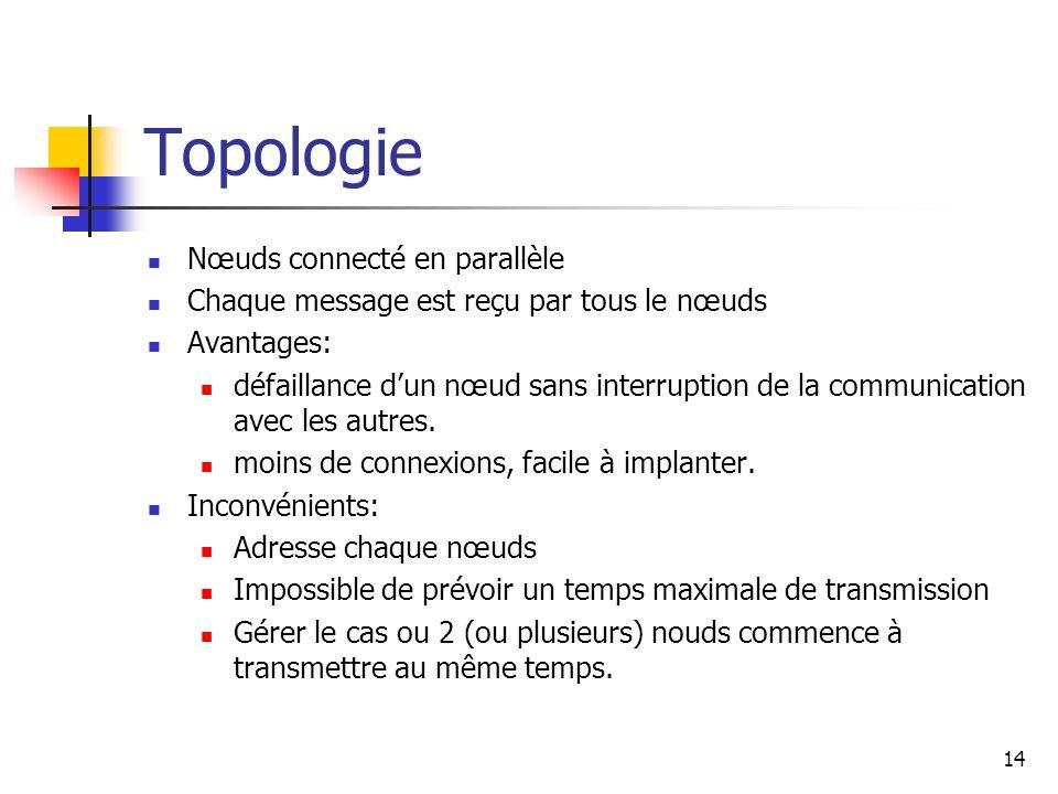 Topologie Nœuds connecté en parallèle