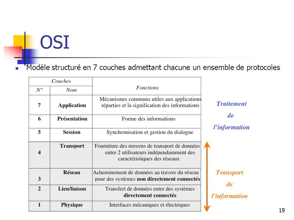 OSI Modèle structuré en 7 couches admettant chacune un ensemble de protocoles