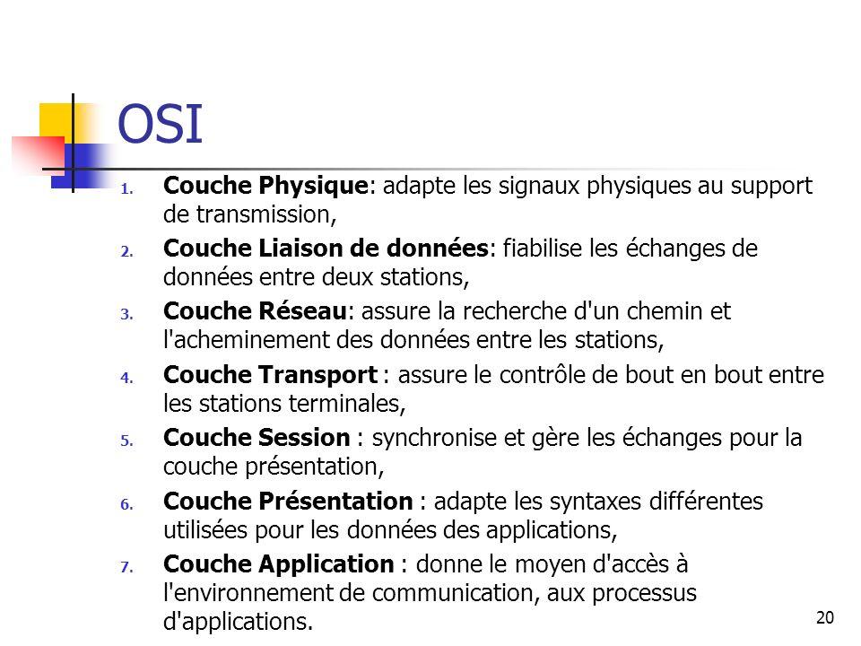 OSI Couche Physique: adapte les signaux physiques au support de transmission,