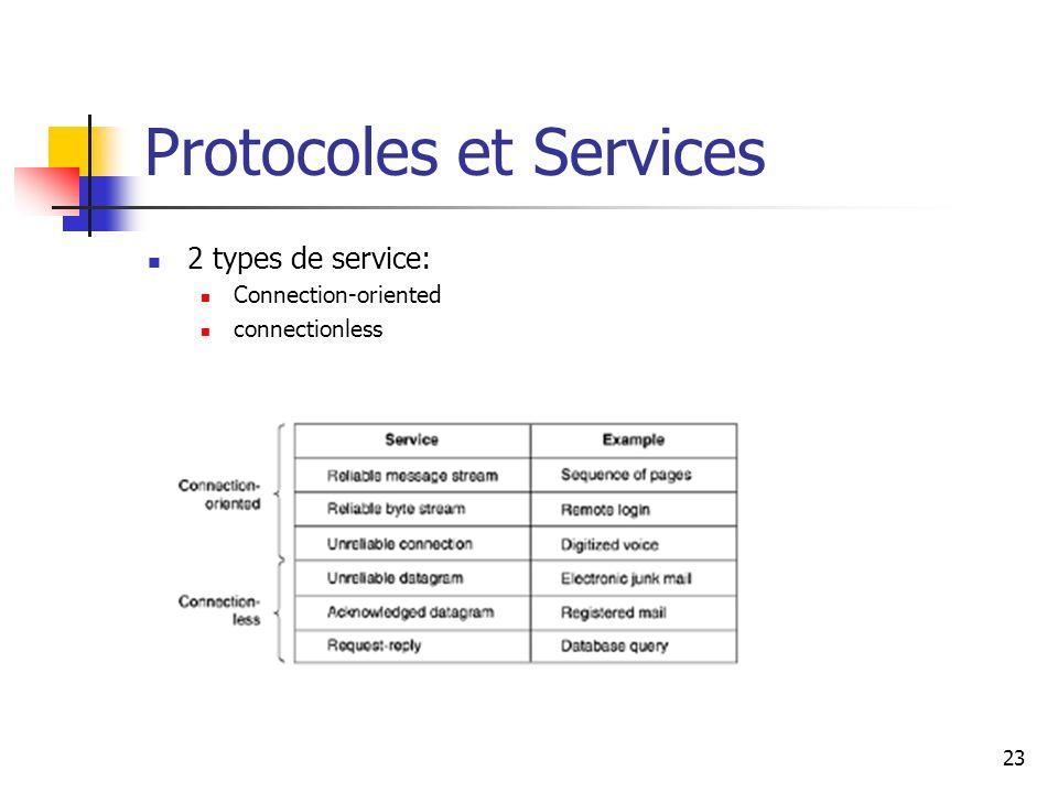 Protocoles et Services