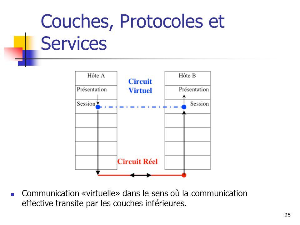 Couches, Protocoles et Services