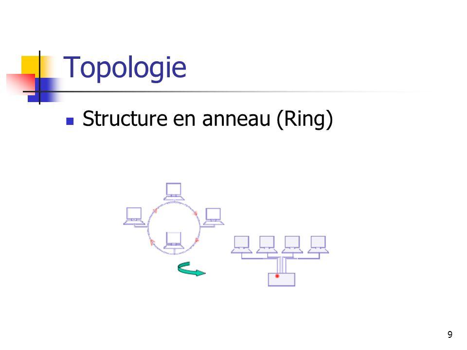 Topologie Structure en anneau (Ring)