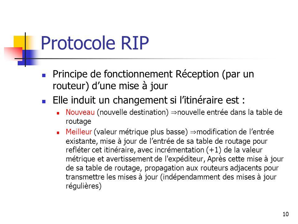 Protocole RIP Principe de fonctionnement Réception (par un routeur) d'une mise à jour. Elle induit un changement si l'itinéraire est :