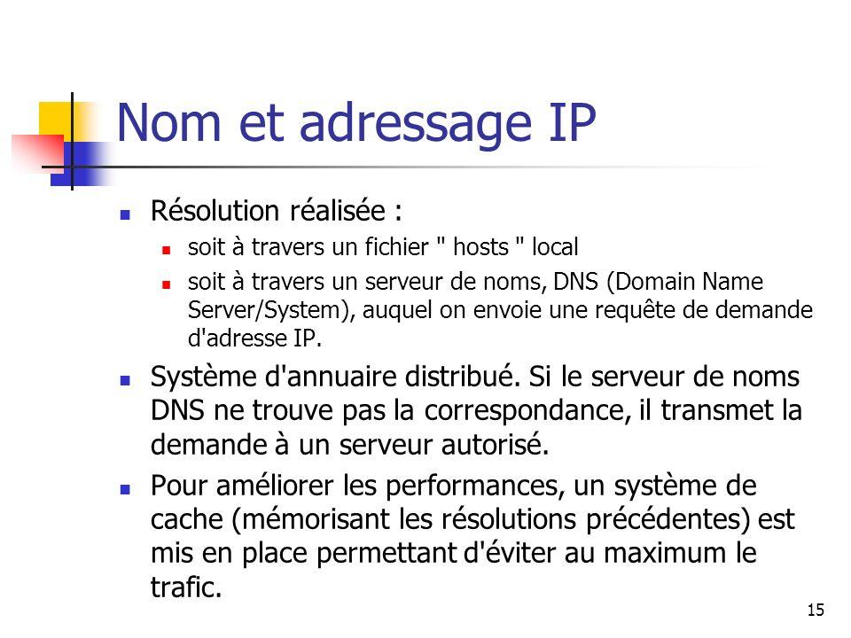 Nom et adressage IP Résolution réalisée :