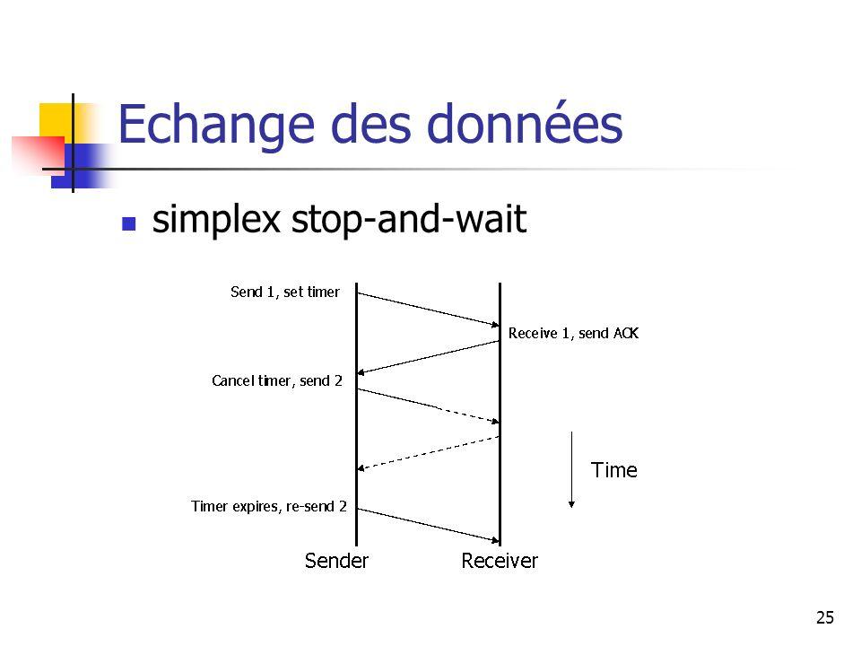 Echange des données simplex stop-and-wait
