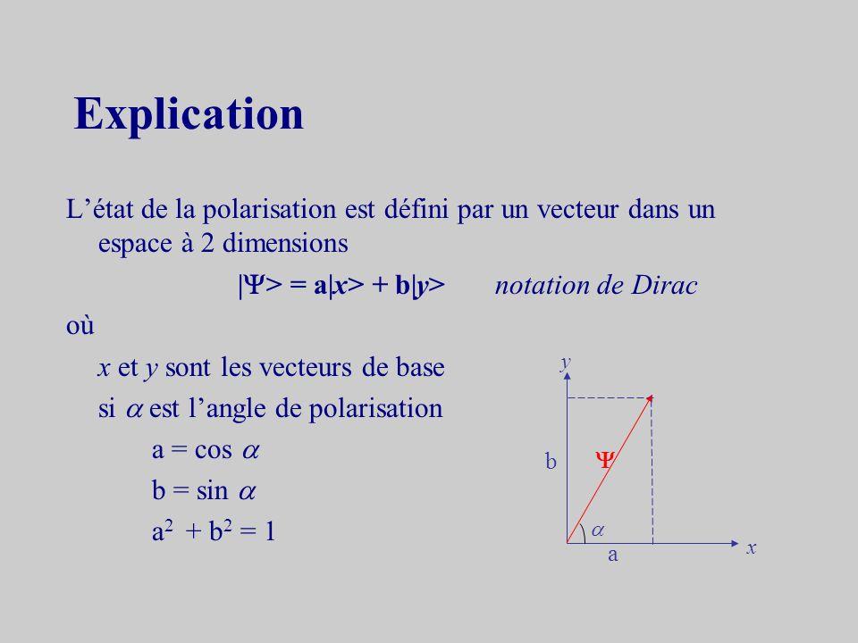 Explication L'état de la polarisation est défini par un vecteur dans un espace à 2 dimensions. |> = a|x> + b|y> notation de Dirac.