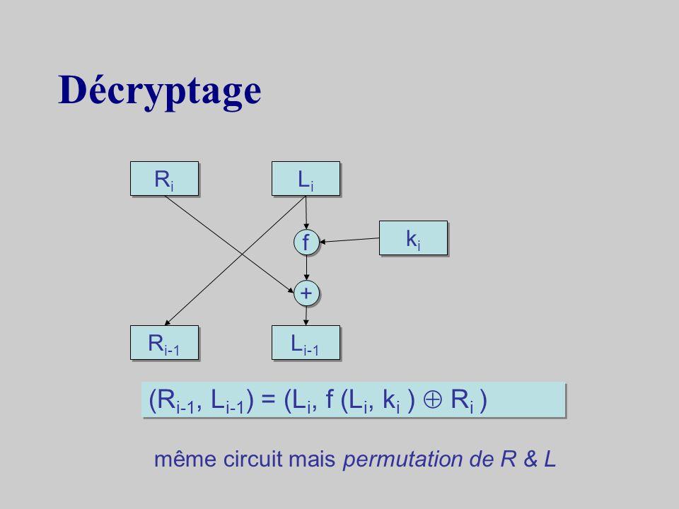 Décryptage (Ri-1, Li-1) = (Li, f (Li, ki )  Ri ) Ri Li ki f + Ri-1