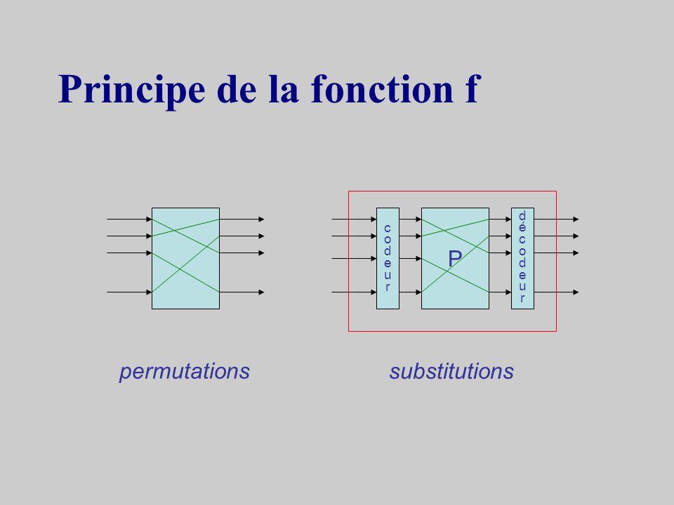 Principe de la fonction f