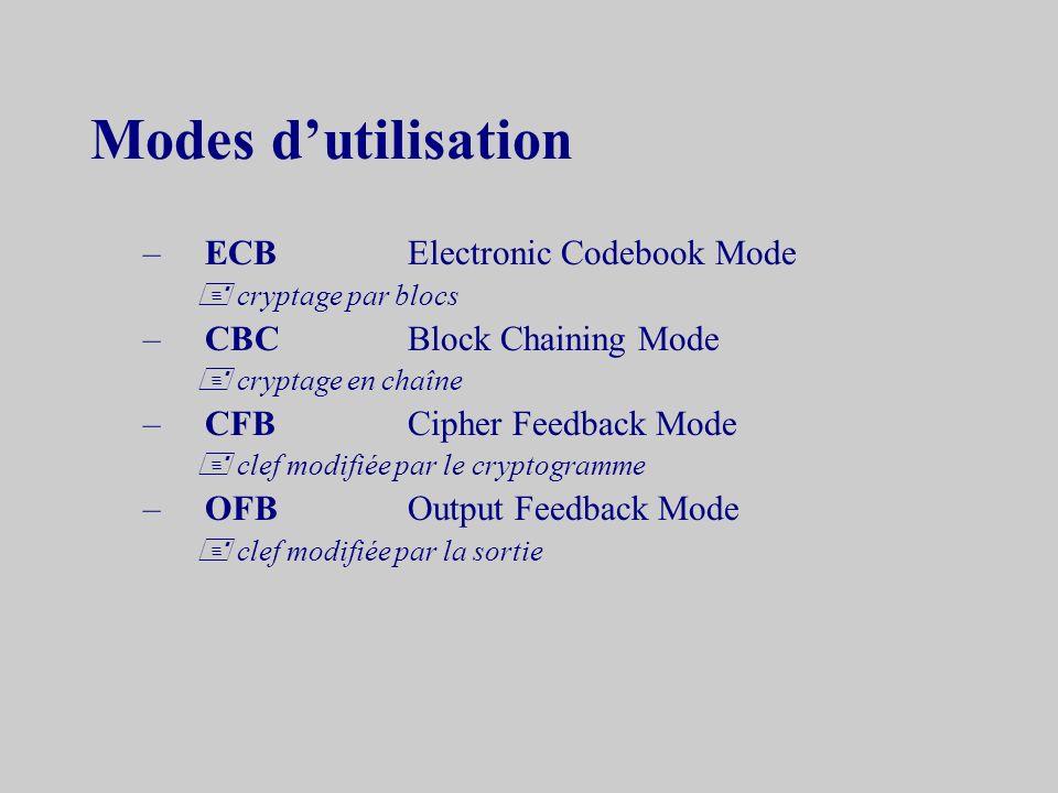 Modes d'utilisation ECB Electronic Codebook Mode