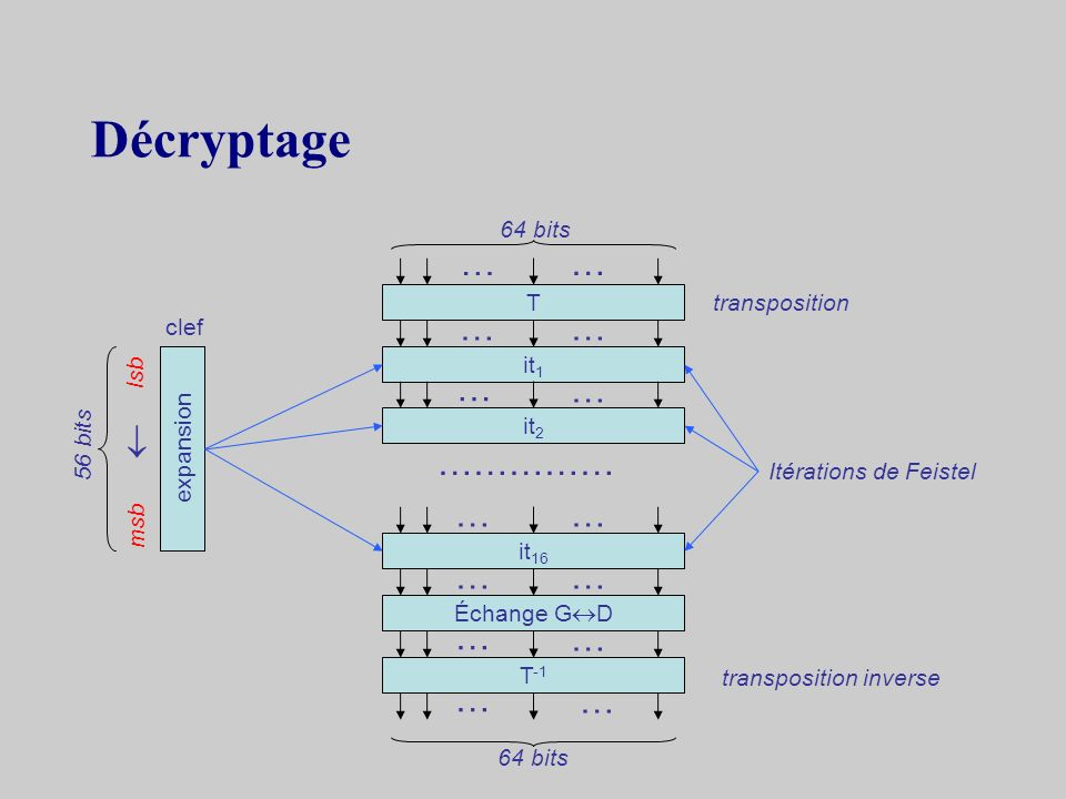 Décryptage … … … … … …  …………… … … … … … … … … 64 bits T transposition