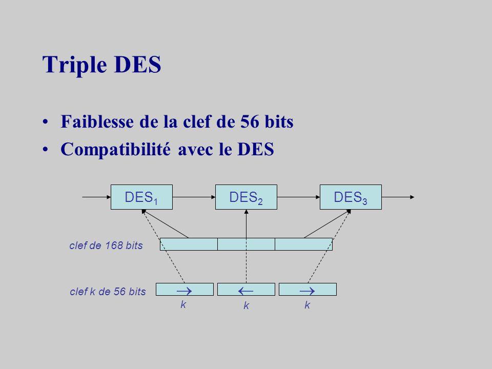 Triple DES Faiblesse de la clef de 56 bits Compatibilité avec le DES 