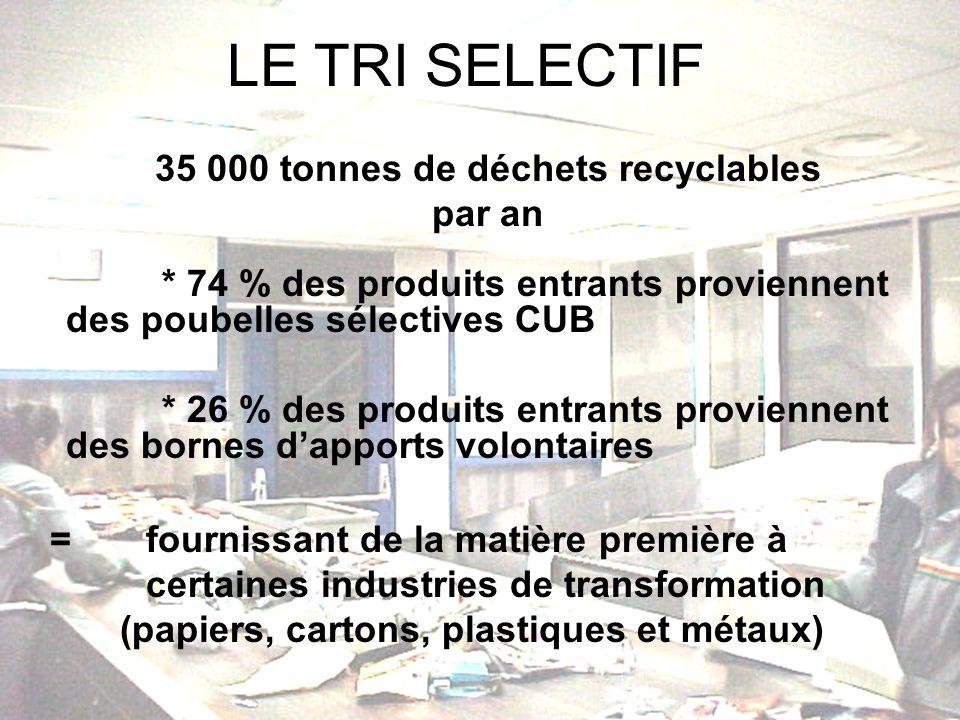 LE TRI SELECTIF 35 000 tonnes de déchets recyclables par an