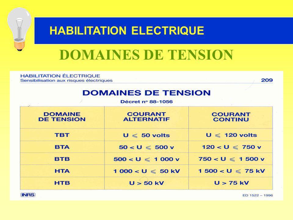 DOMAINES DE TENSION