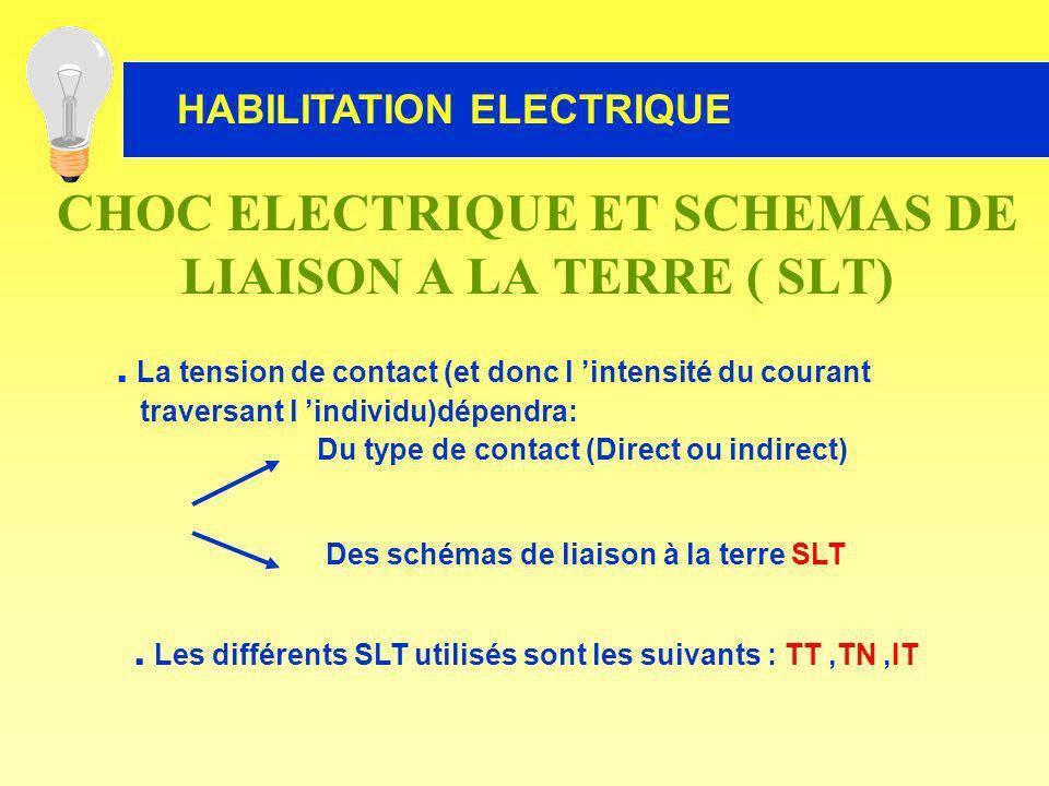 CHOC ELECTRIQUE ET SCHEMAS DE LIAISON A LA TERRE ( SLT)