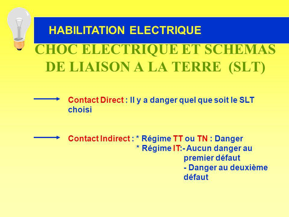 CHOC ELECTRIQUE ET SCHEMAS DE LIAISON A LA TERRE (SLT)