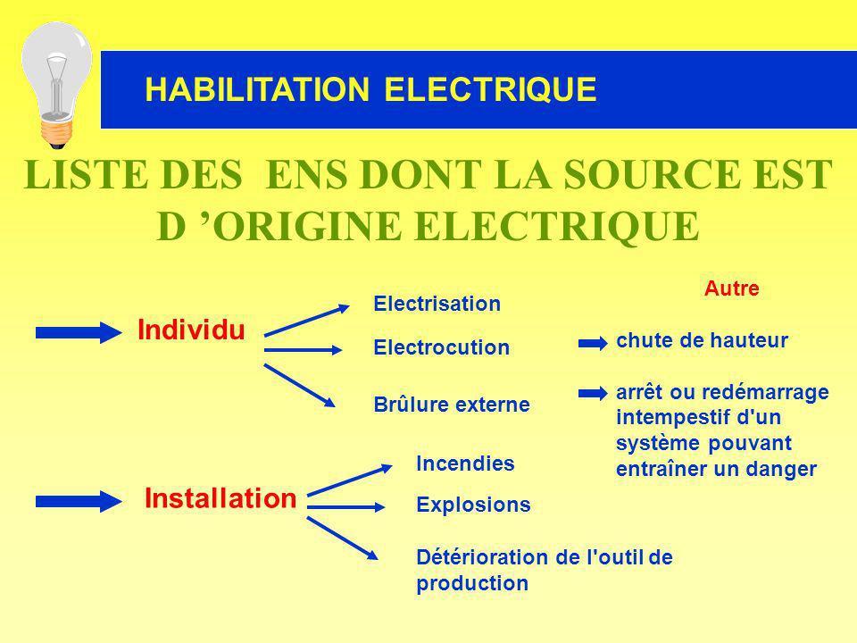 LISTE DES ENS DONT LA SOURCE EST D 'ORIGINE ELECTRIQUE