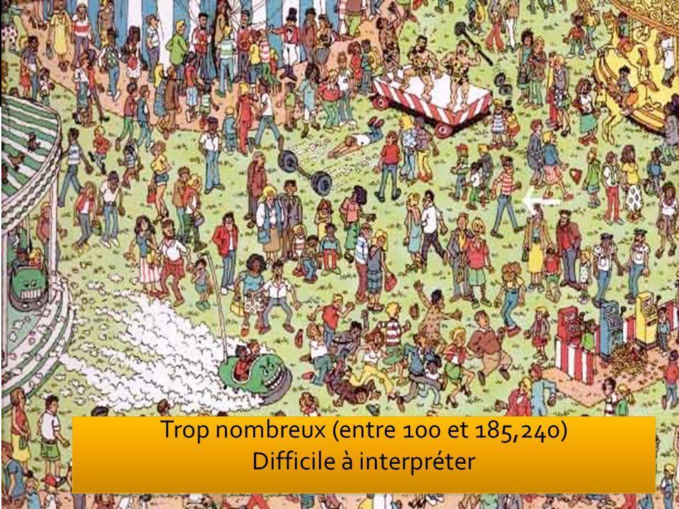 Trop nombreux (entre 100 et 185,240) Difficile à interpréter