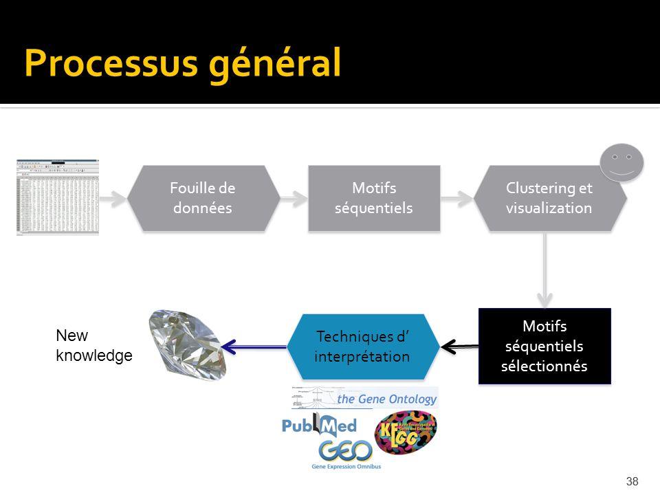 Processus général Fouille de données Motifs séquentiels
