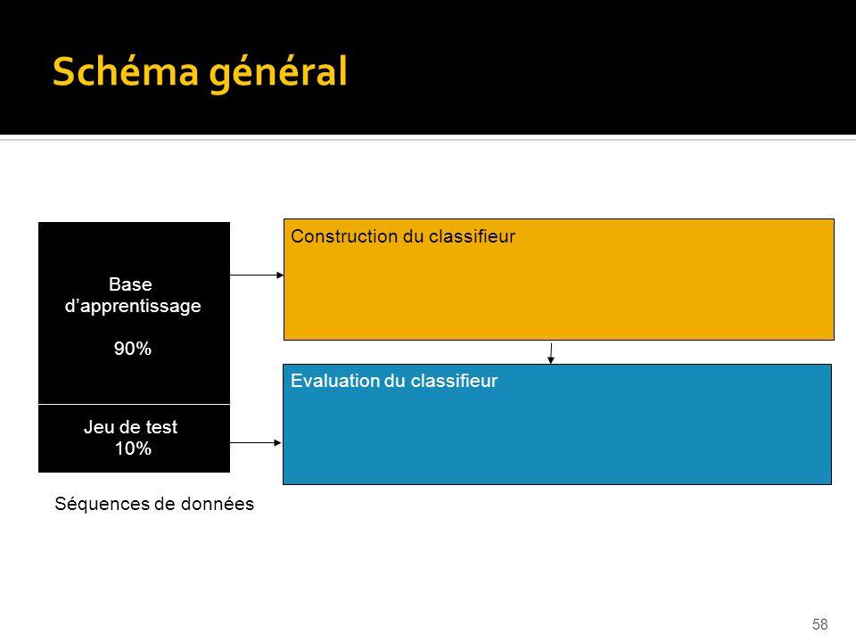 Schéma général Motifs séquentiels Construction du classifieur Base