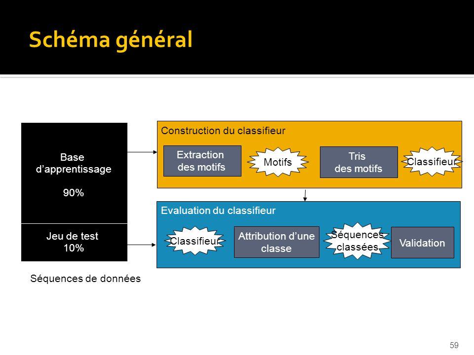 Schéma général Motifs séquentiels Base d'apprentissage 90%
