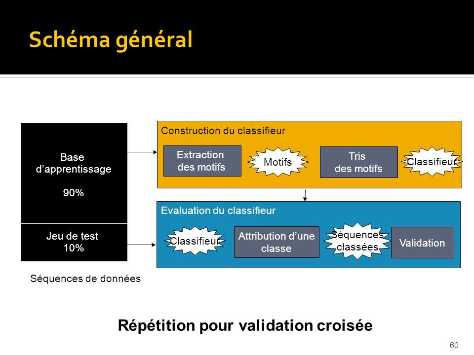 Schéma général Répétition pour validation croisée Motifs séquentiels