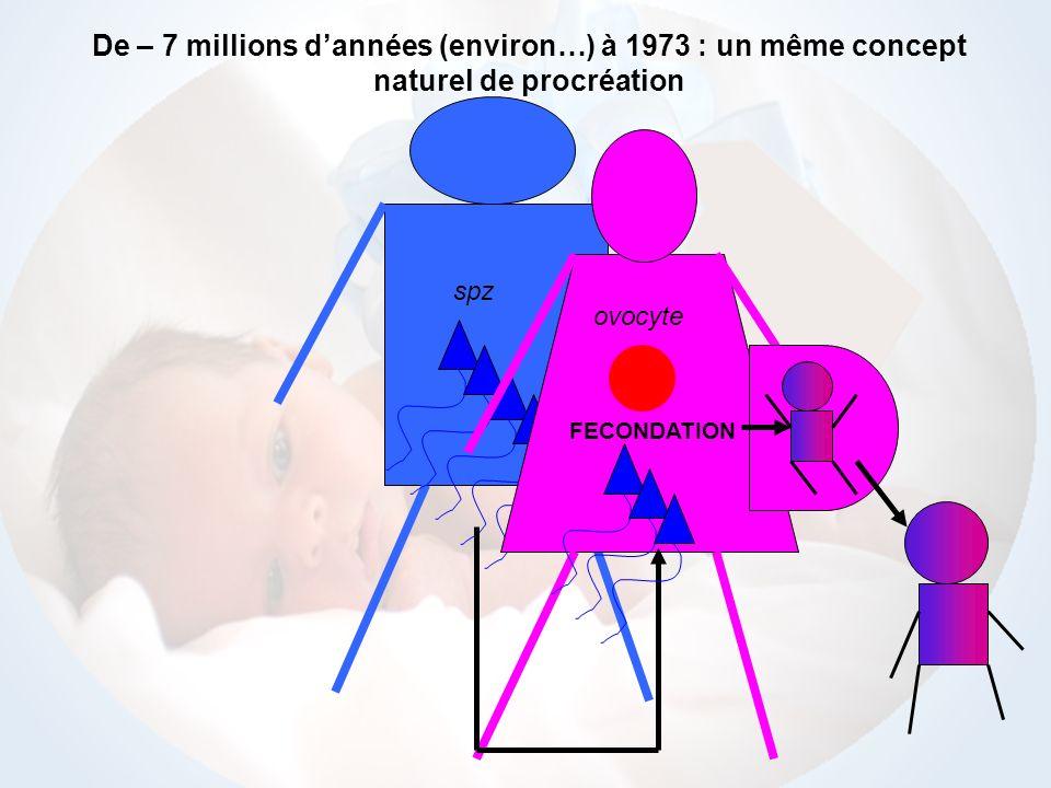 De – 7 millions d'années (environ…) à 1973 : un même concept naturel de procréation