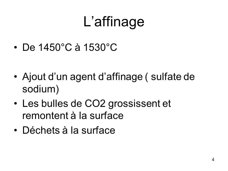 L'affinage De 1450°C à 1530°C. Ajout d'un agent d'affinage ( sulfate de sodium) Les bulles de CO2 grossissent et remontent à la surface.