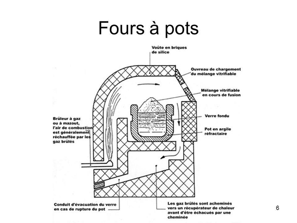 Fours à pots