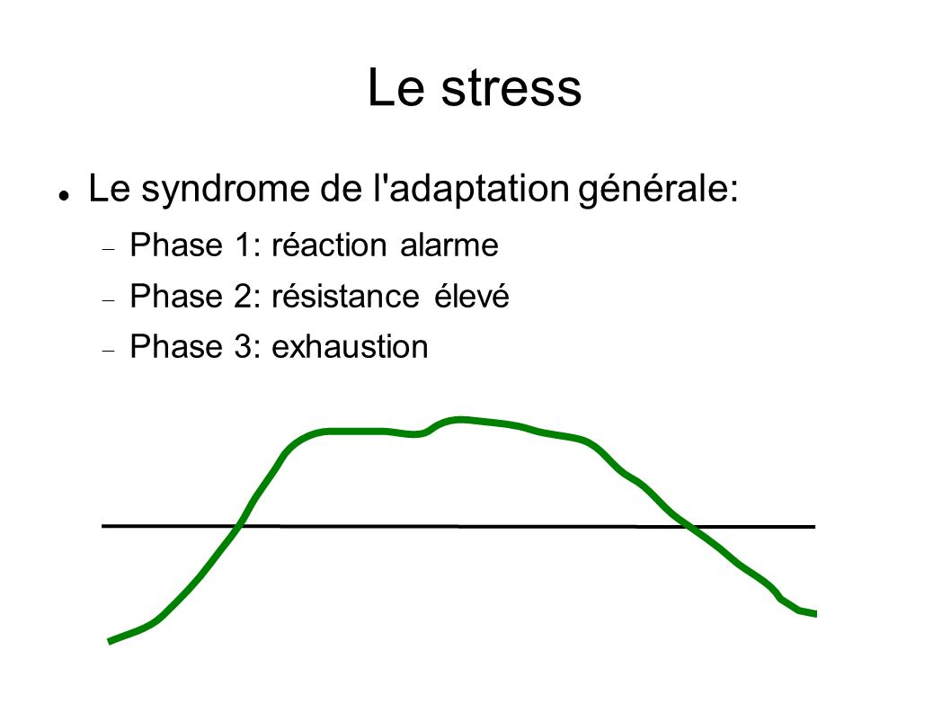 Le stress Le syndrome de l adaptation générale: