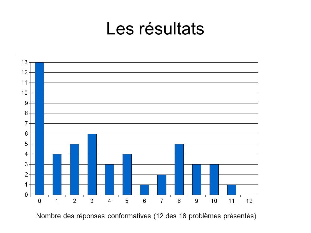 Les résultats Nombre des réponses conformatives (12 des 18 problèmes présentés)
