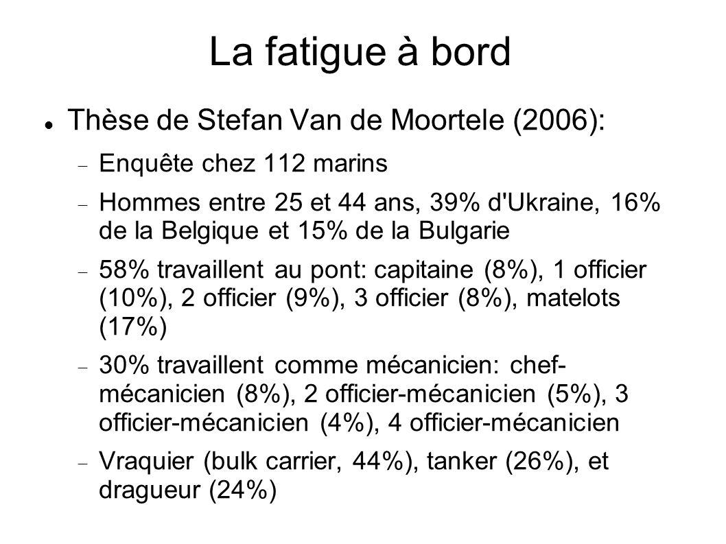 La fatigue à bord Thèse de Stefan Van de Moortele (2006):
