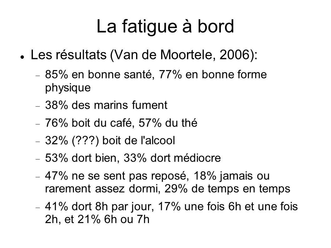 La fatigue à bord Les résultats (Van de Moortele, 2006):