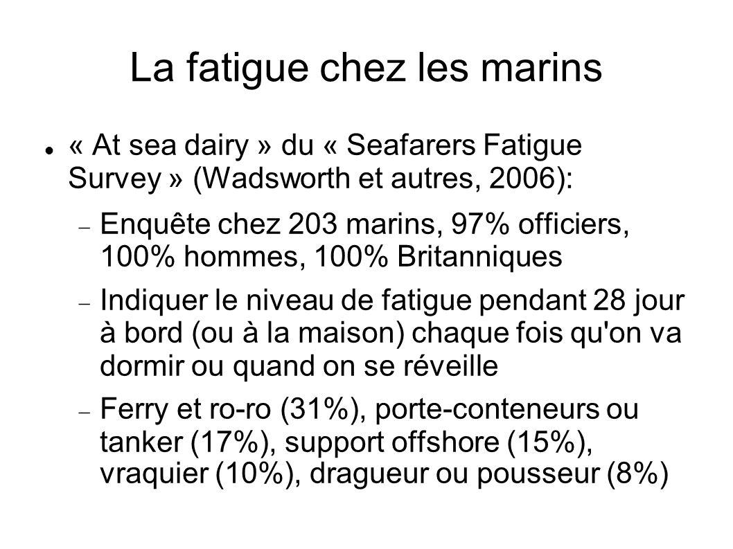 La fatigue chez les marins