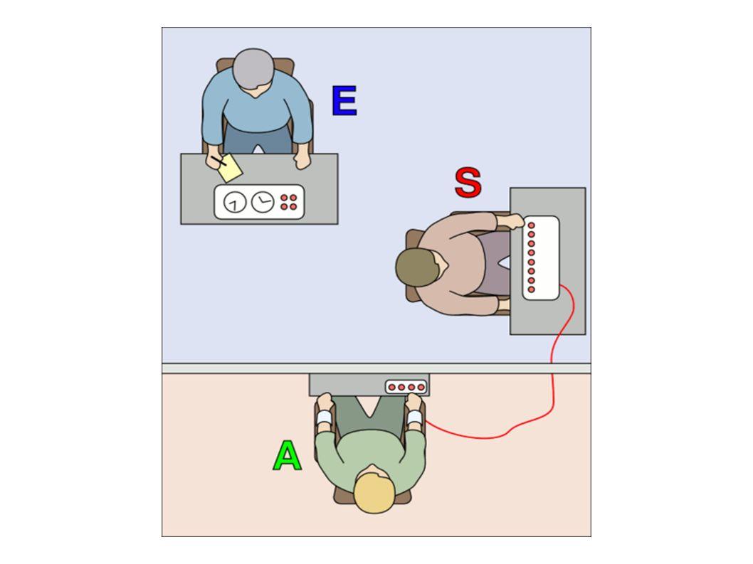 L'expérimentateur (E) amène le sujet (S) à infliger des chocs électriques à un autre participant, l'apprenant (A), qui est en fait un acteur.