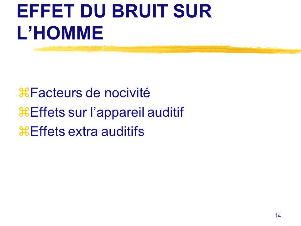 EFFET DU BRUIT SUR L'HOMME