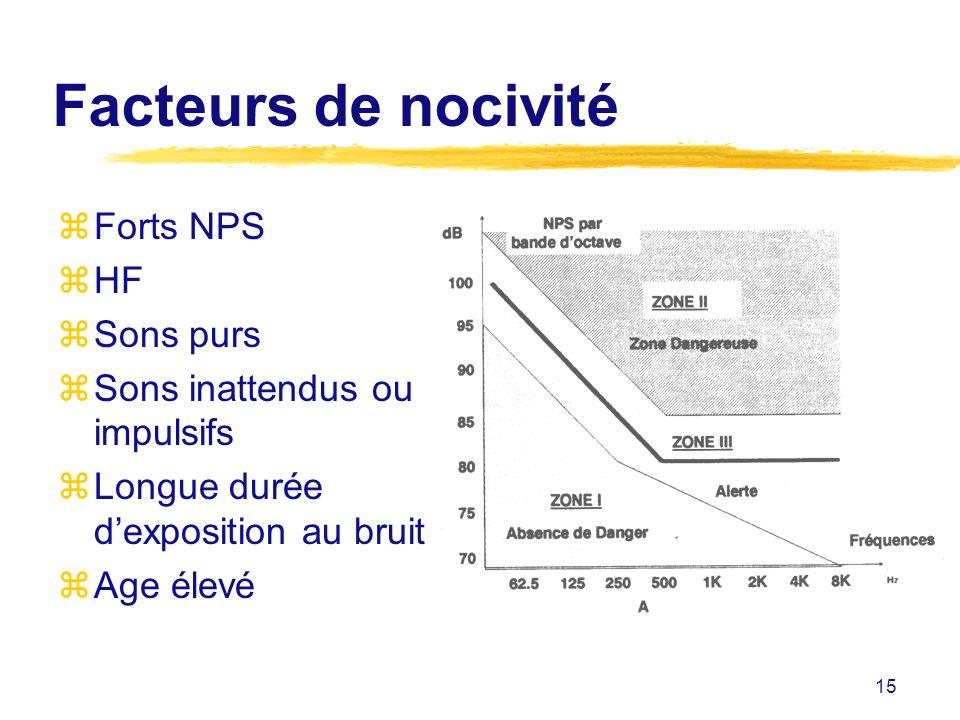 Facteurs de nocivité Forts NPS HF Sons purs