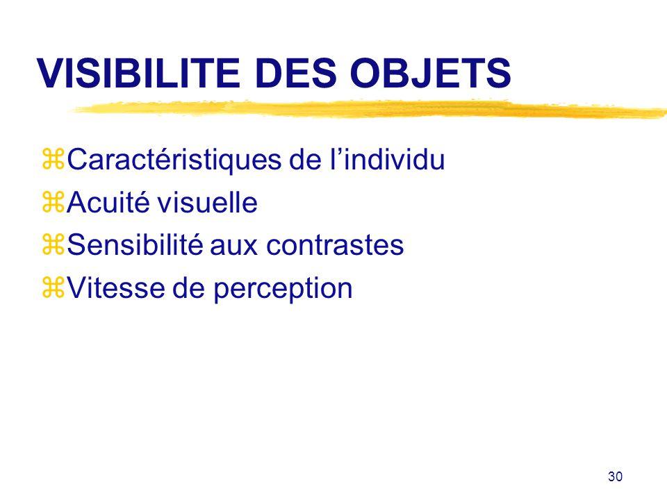 VISIBILITE DES OBJETS Caractéristiques de l'individu Acuité visuelle