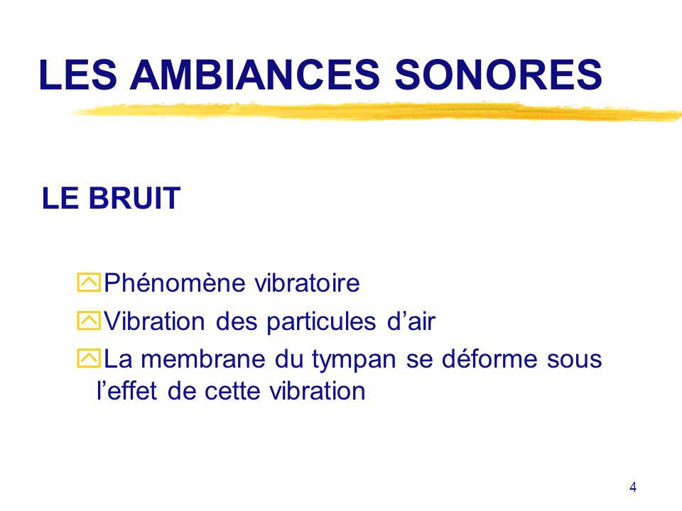 LES AMBIANCES SONORES LE BRUIT Phénomène vibratoire
