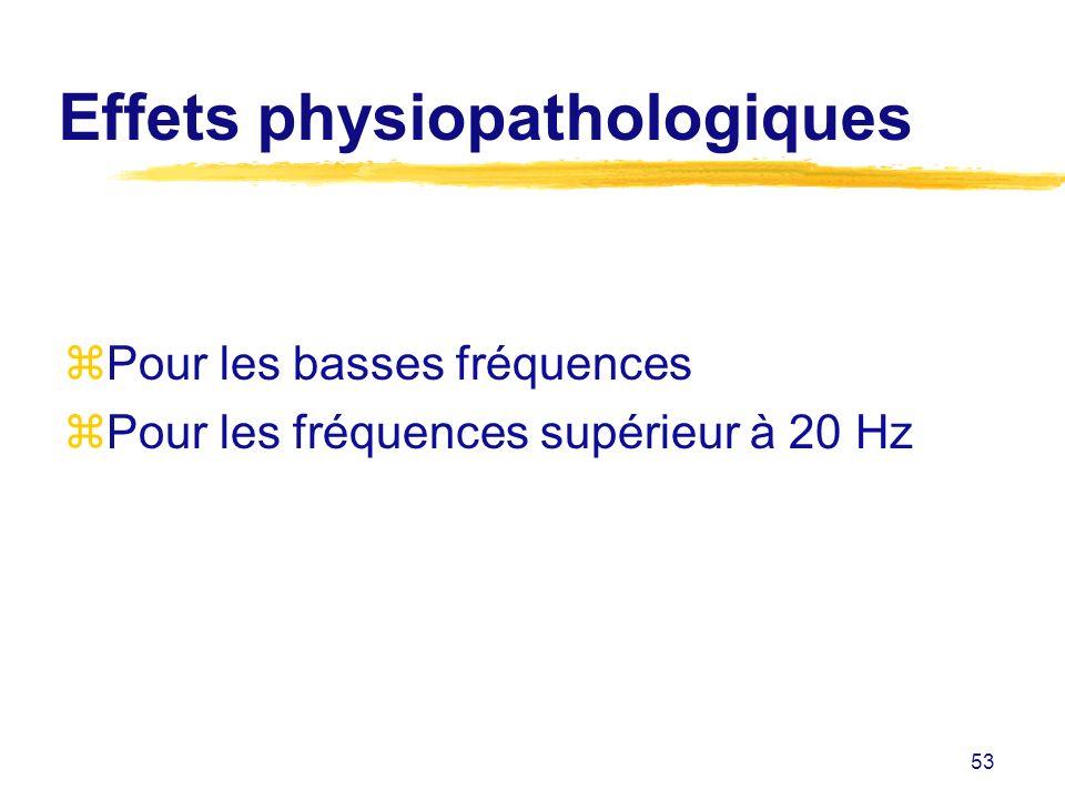 Effets physiopathologiques