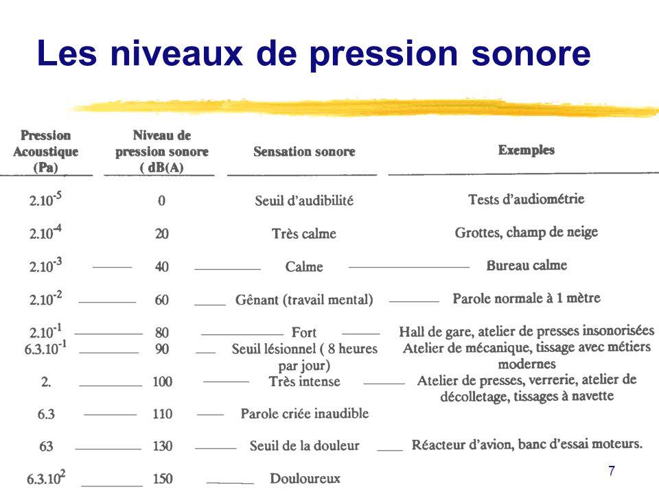 Les niveaux de pression sonore