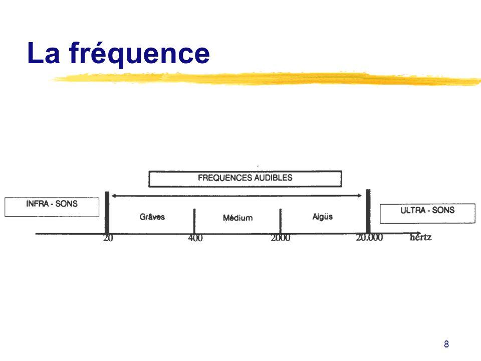La fréquence