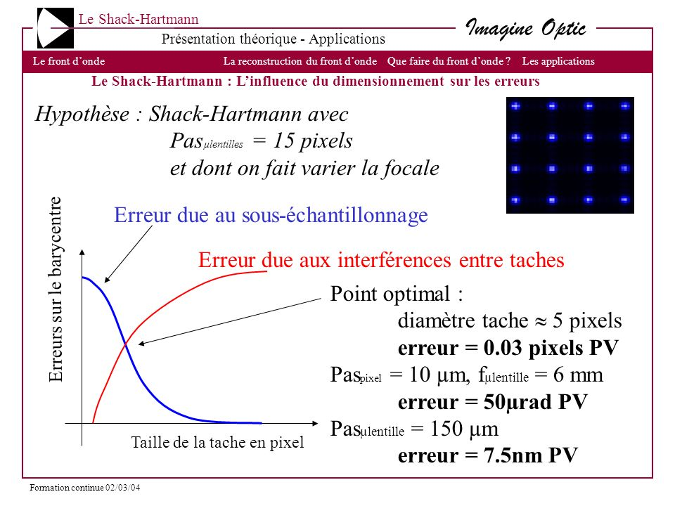 Hypothèse : Shack-Hartmann avec Pasµlentilles = 15 pixels