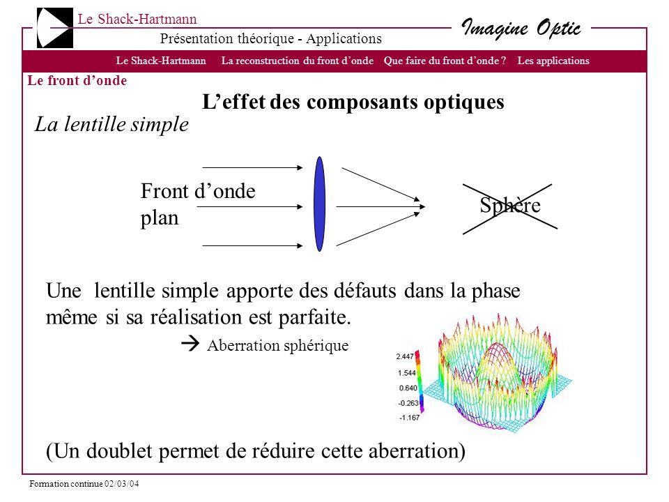 L'effet des composants optiques La lentille simple