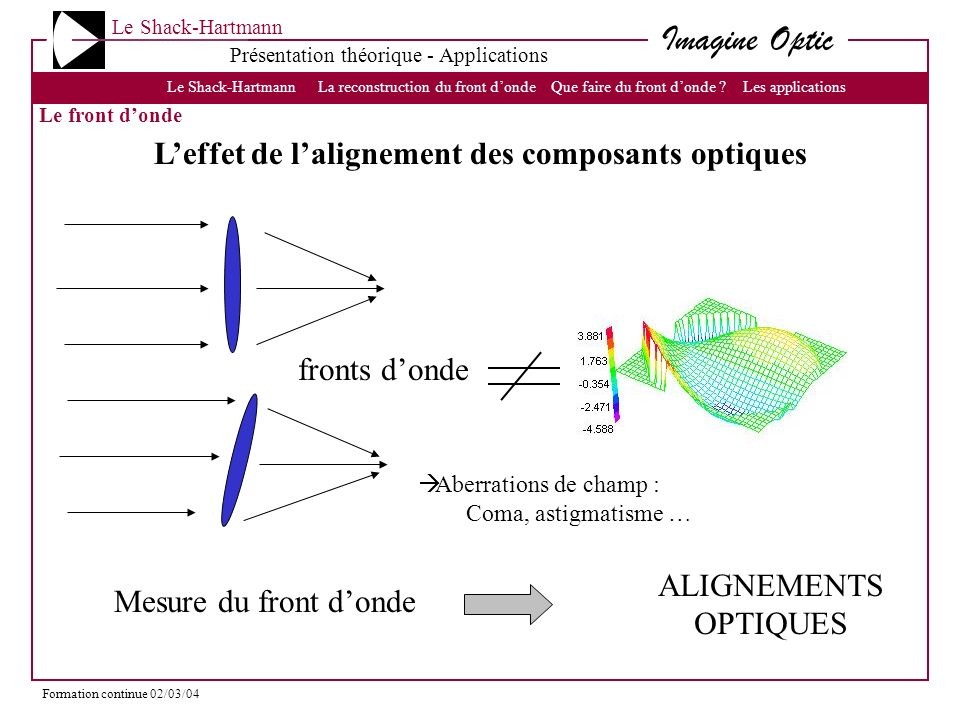 L'effet de l'alignement des composants optiques