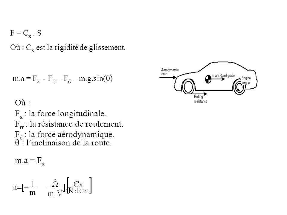 Fx : la force longitudinale. Frr : la résistance de roulement.