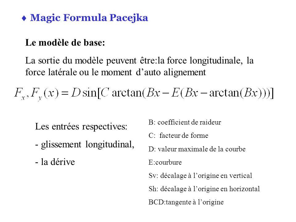  Magic Formula Pacejka