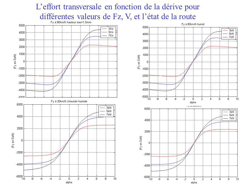 L'effort transversale en fonction de la dérive pour différentes valeurs de Fz, V, et l'état de la route